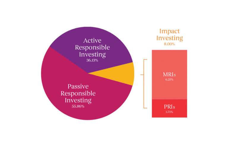 Impact Investing - McConnell Foundation