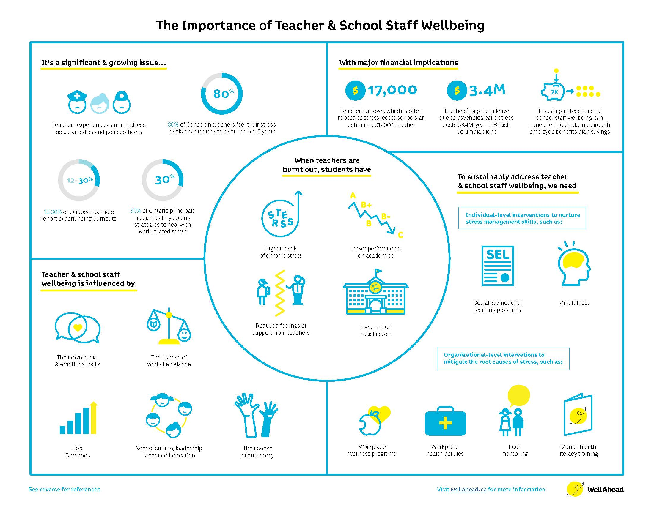 Infographic on the importance of Teacher & School Staff Wellbeing
