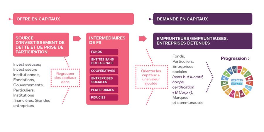 Modèle d'intermédiaire de finance des solutions