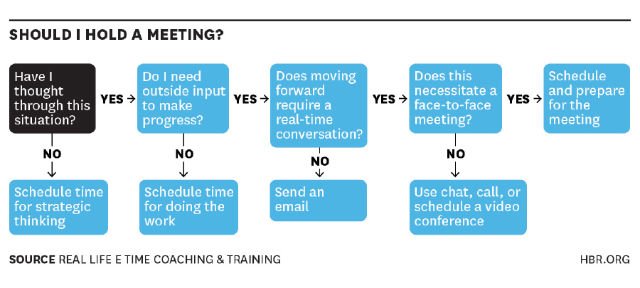Decision tree to help you decide if you should host a convening
