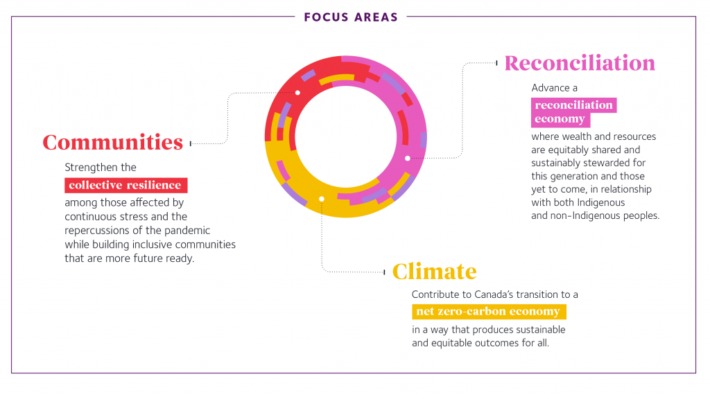 Infographic presenting the Foundation's Focus Areas. Climate Scope: Contribute to Canada's transition to a net-zero carbon economy in a way that produces sustainable and equitable outcomes for all. For more detailed information visit this webpage. Reconciliation Scope: Advance a reconciliation economy where wealth and resources are equitably shared and sustainably stewarded for this generation and those yet to come, in relationship with both Indigenous and non-Indigenous peoples. For more detailed information visit this webpage. Communities Scope: Strengthen collective resilience among those affected by continuous stress and the repercussions of the pandemic while building inclusive communities that are more future ready.