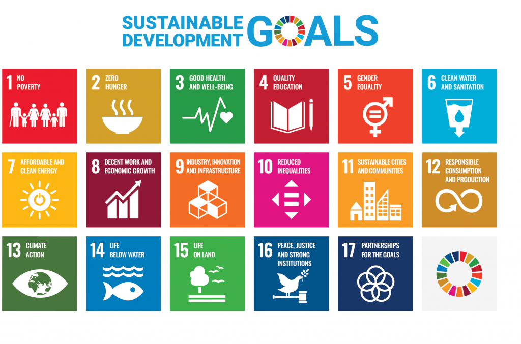 Diagram presenting the United Nations' 17 sustainable development goals: (1) No Poverty, (2) Zero Hunger, (3) Good Health and Well-being, (4) Quality Education, (5) Gender Equality, (6) Clean Water and Sanitation, (7) Affordable and Clean Energy, (8) Decent Work and Economic Growth, (9) Industry, Innovation and Infrastructure, (10) Reducing Inequality, (11) Sustainable Cities and Communities, (12) Responsible Consumption and Production, (13) Climate Action, (14) Life Below Water, (15) Life On Land, (16) Peace, Justice, and Strong Institutions, (17) Partnerships for the Goals.