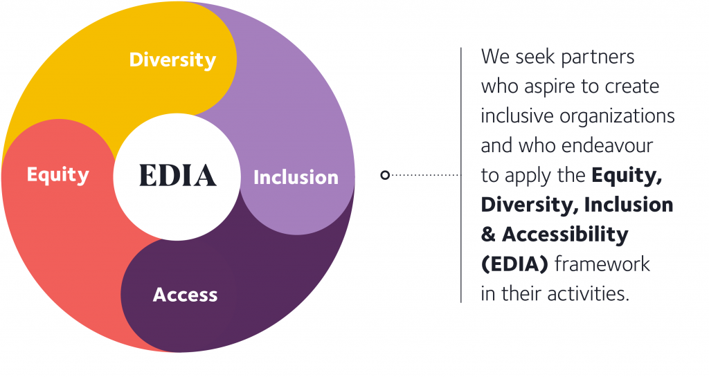 Diagram presenting the EDIA framework: