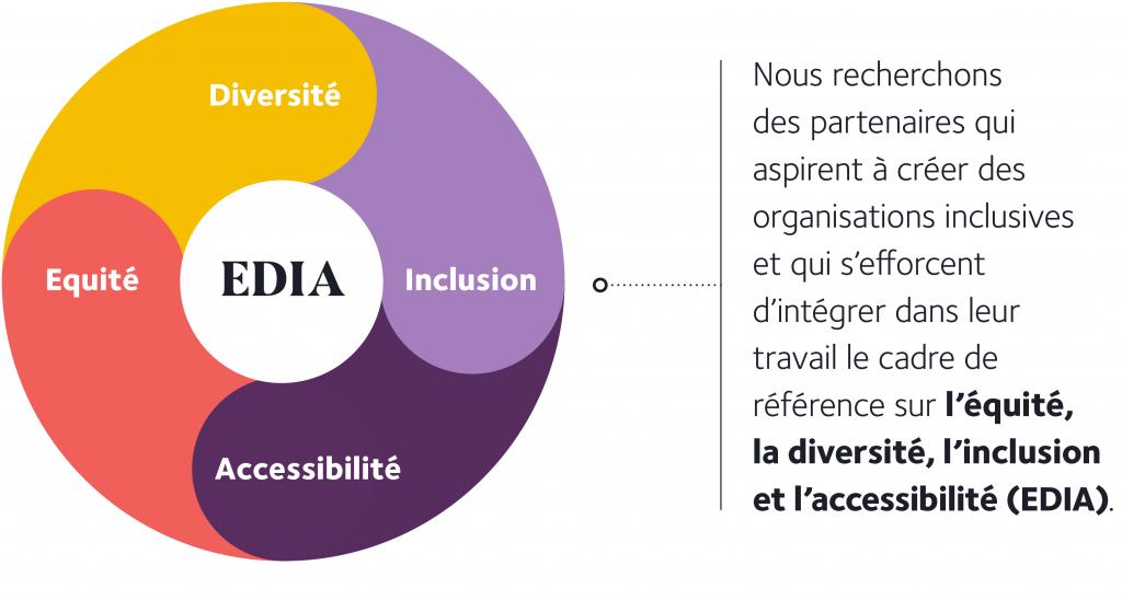 Diagramme présentant EDIA: Nous recherchons des partenaires qui aspirent à créer des organisations inclusives et qui s'efforcent d'intégrer dans leur travail le cadre de référence sur l'équité, la diversité, l'inclusion et l'accessibilité (EDIA).